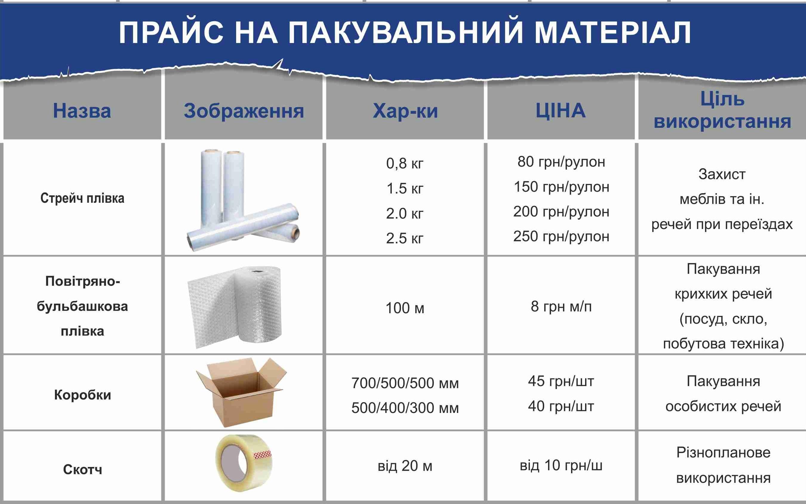 Упаковка: ціни на пакувальні матеріали - Український Богатир