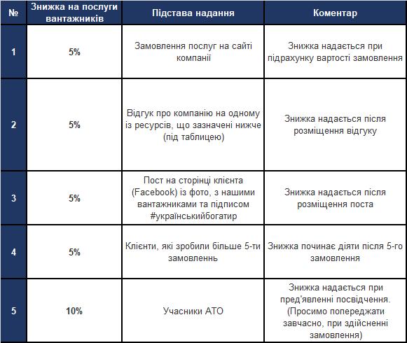 скидки на грузчиков - Украинский Богатырь